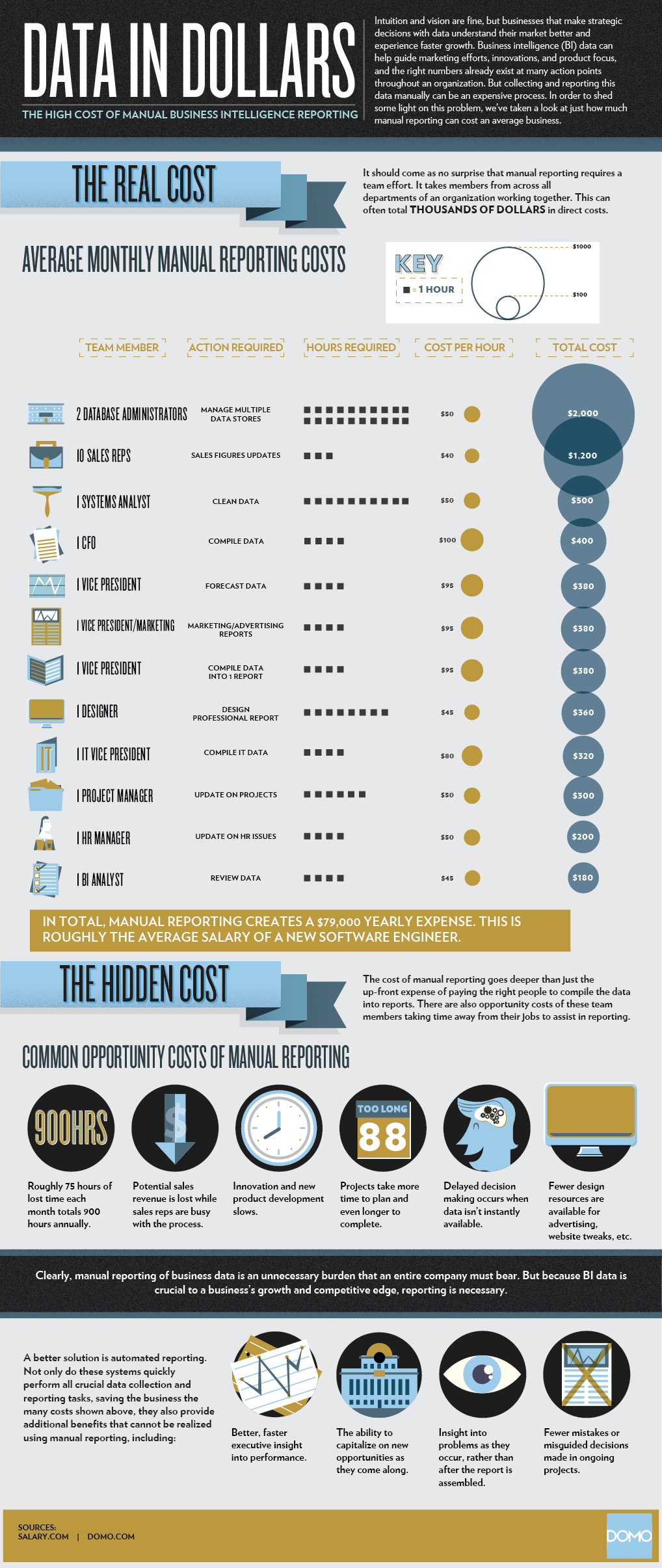 data reporting infographic the real data cost domo domo rh domo com