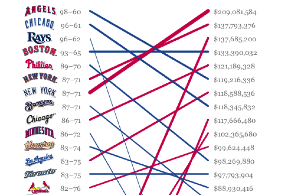 Ben Fry data visualization salary vs. performance of sports teams