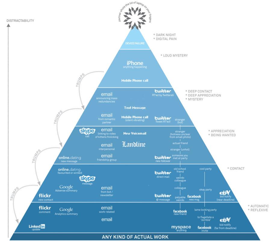 David McCandless Data Visualization Visual Hierarchy of Digital Distractions