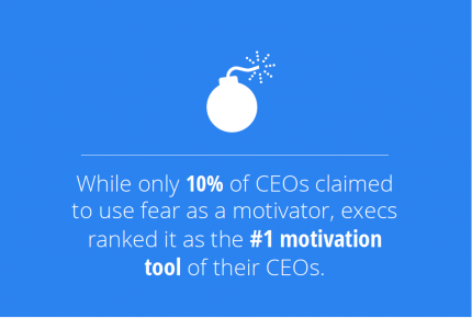 Fear is CEOs' #1 motivation tool
