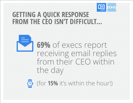 CEOs respond well to email
