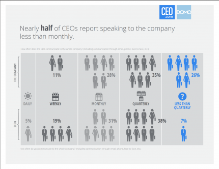 Nearly half of CEOs report speaking to the company less than monthly