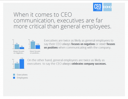 executives are more critical than general employees
