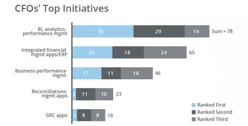 BI and Analytics CFOs' Top Investment