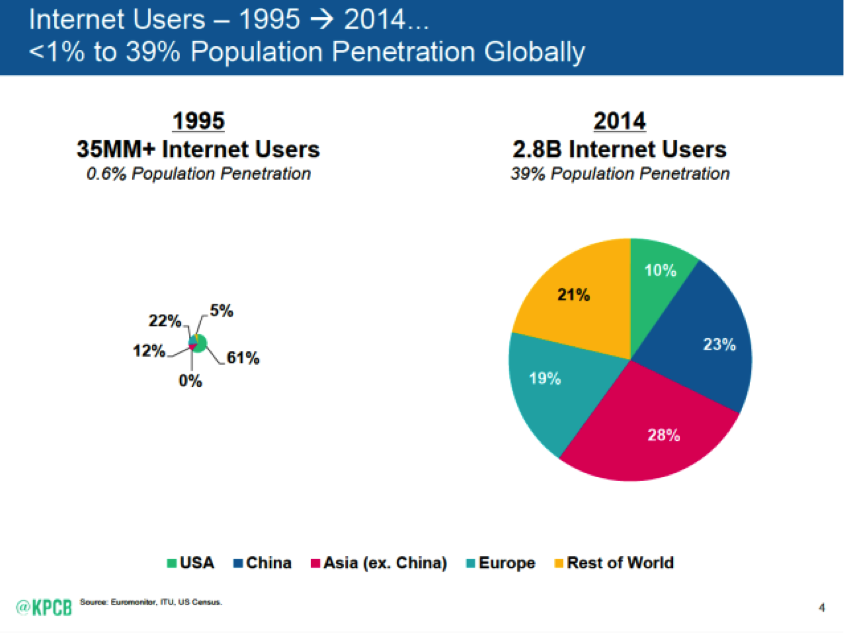 5 major takeaways from Mary Meeker's Internet Trends Report