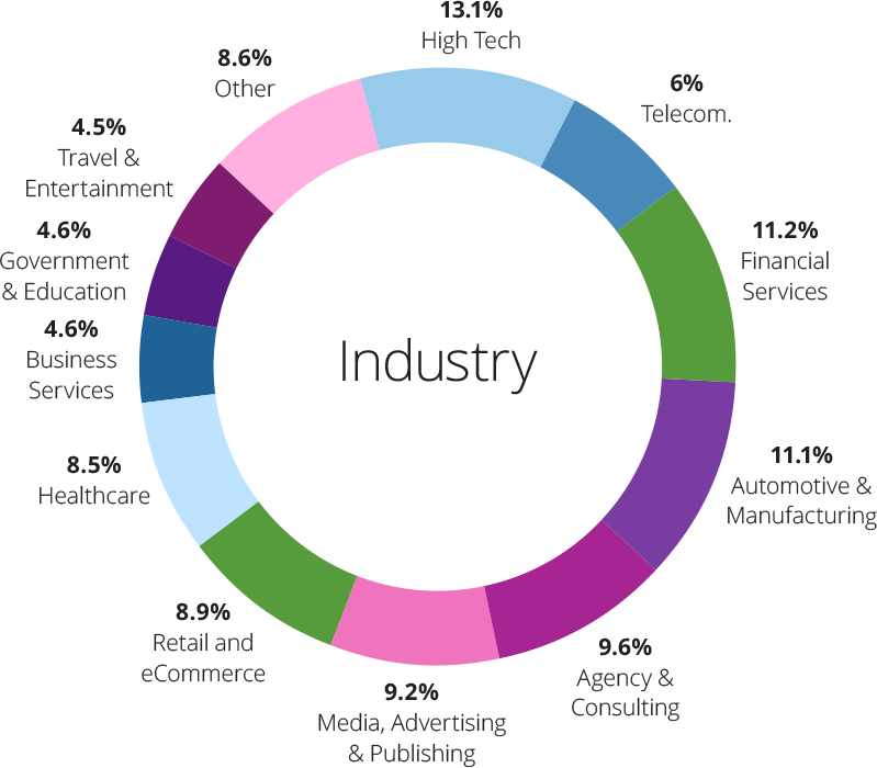 DP15_industry_breakdown
