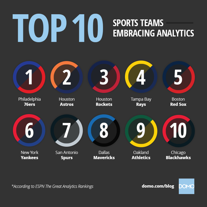 Domo - Sports data and analytics II