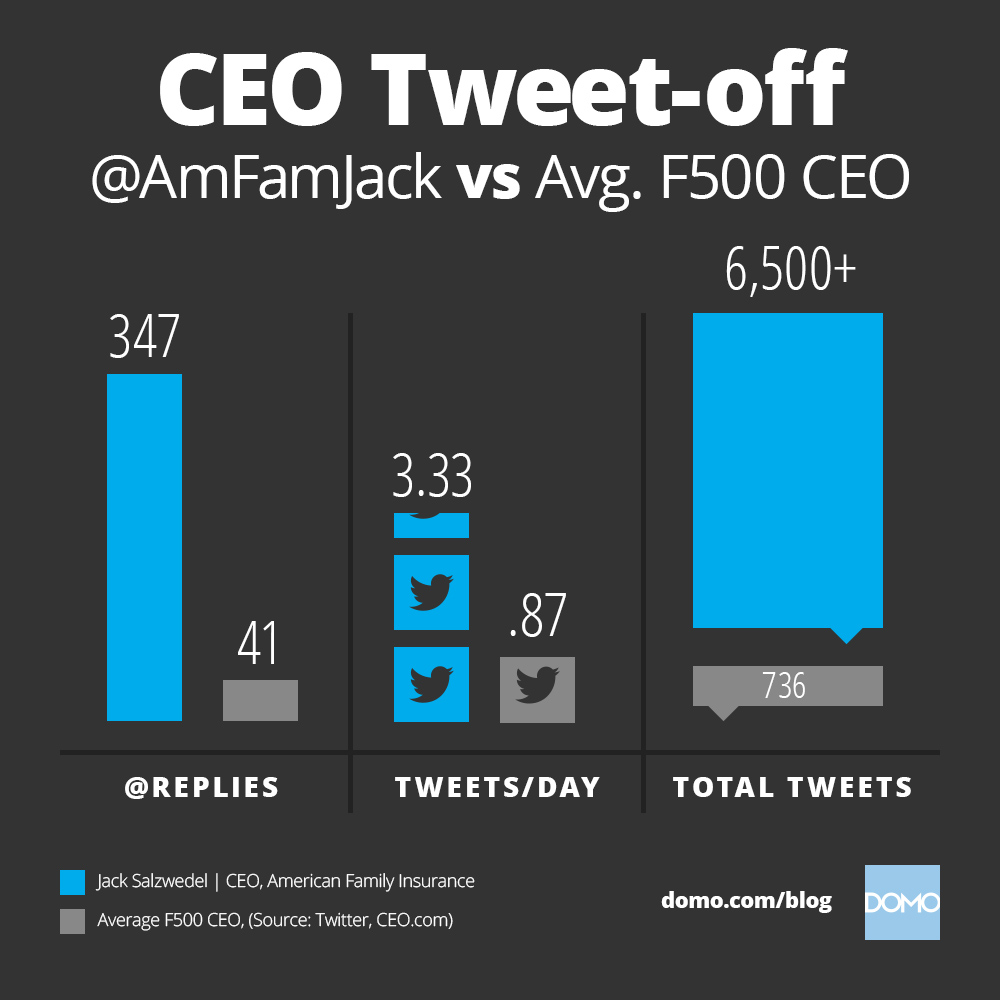 16-blog-most-engaged-f500-ceo-snackable-1000x1000 (2)