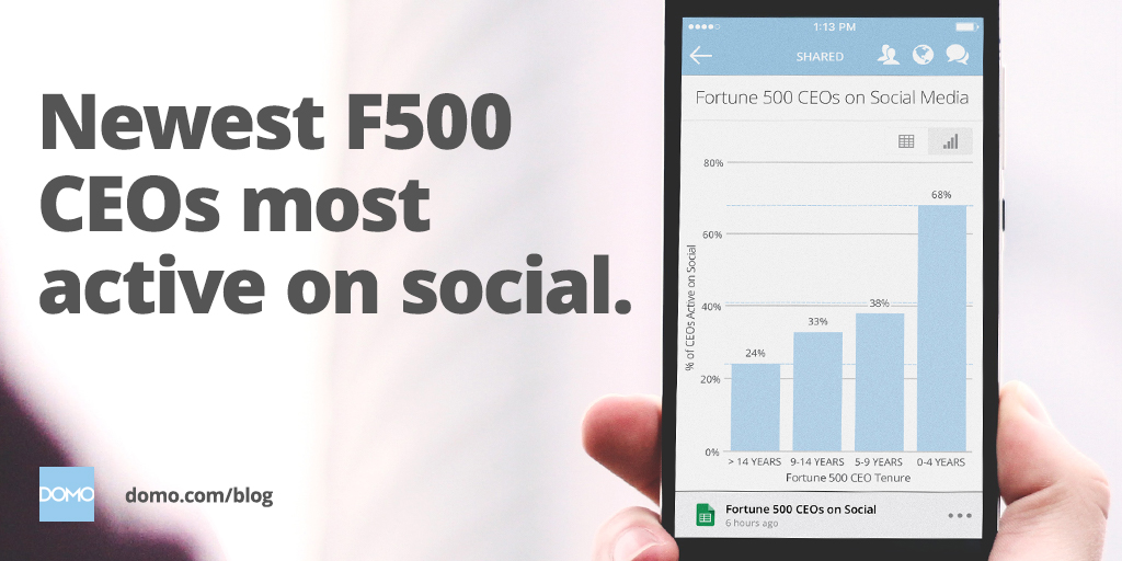 16_linkedin-twitter_blog_f500-social-ceo_1024x512 (1)
