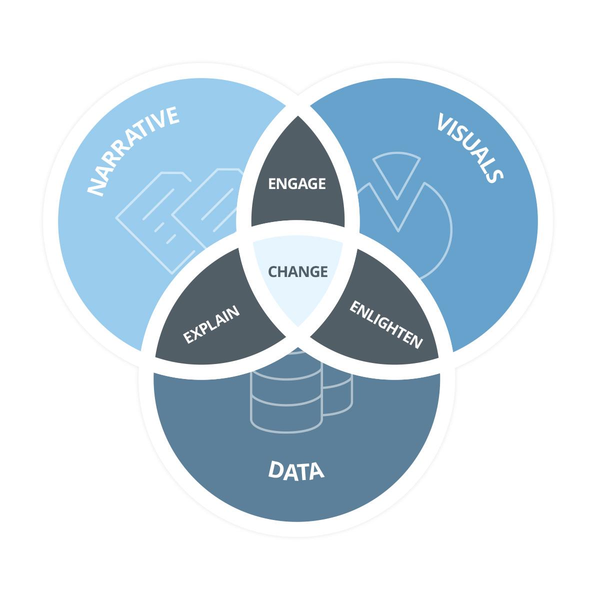 16-blog-viz-data-storytelling-2-1200x1200