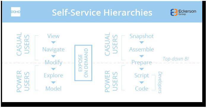 Self-Service BI Roles