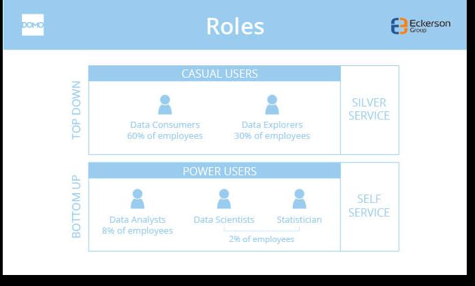 Self-Service BI Framework