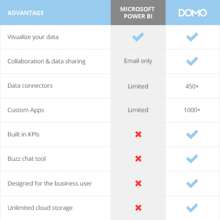 evaluating microsoft power bi there s a better way domo