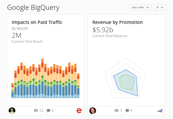 Google BigQuery Analytics & Reporting Dashboards | Domo