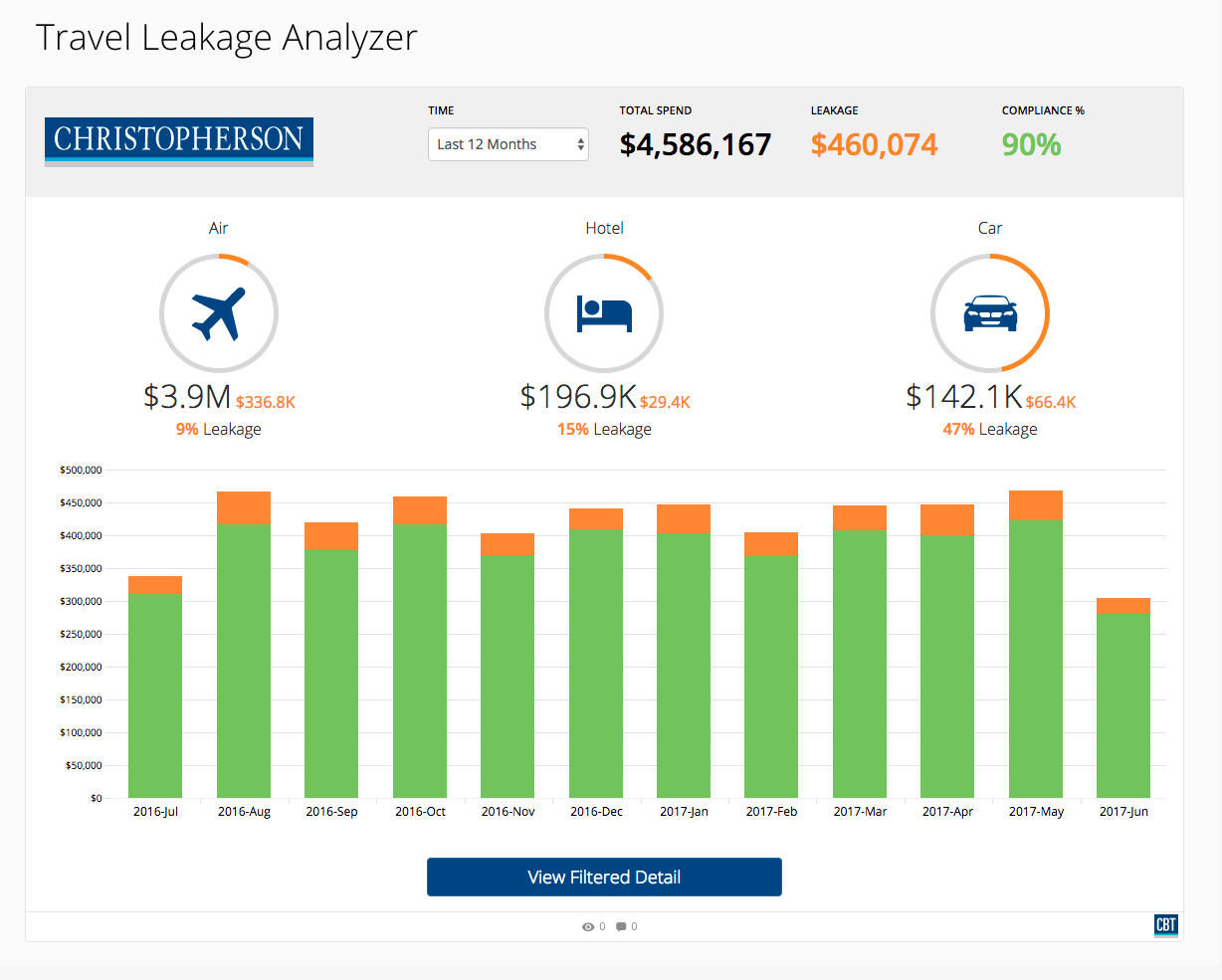 Travel Leakage Analyzer