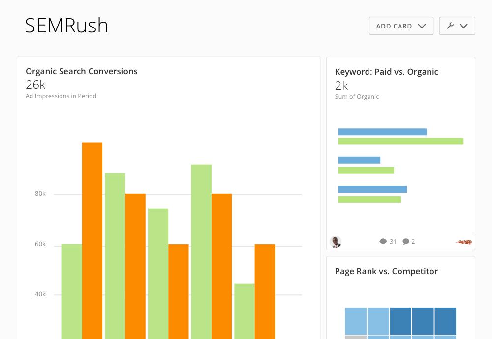 SEMRush Reporting & Dashboard   Domo