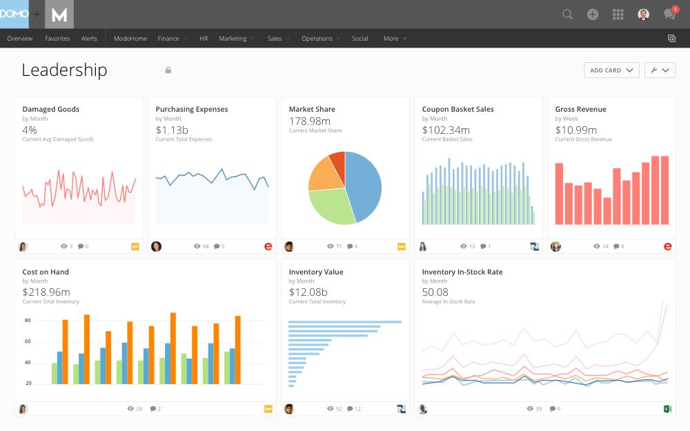 AWS Data Analytics & Reporting Dashboard | Domo