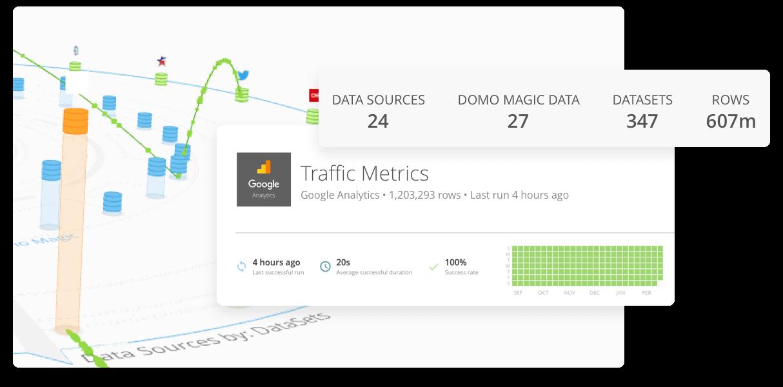 Domo Feature - Data Warehouse snapshot